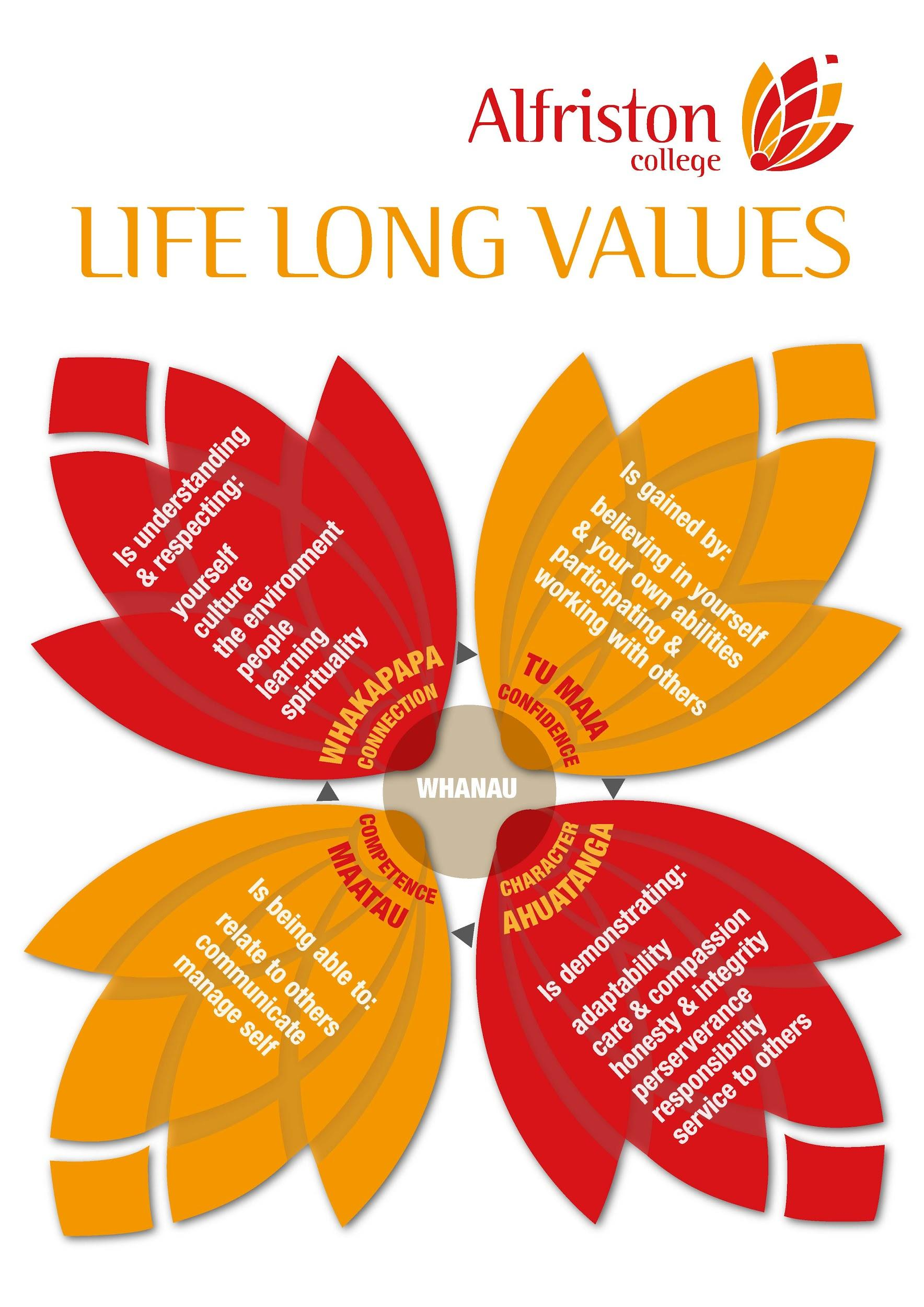Life Long Values Diagram.jpg